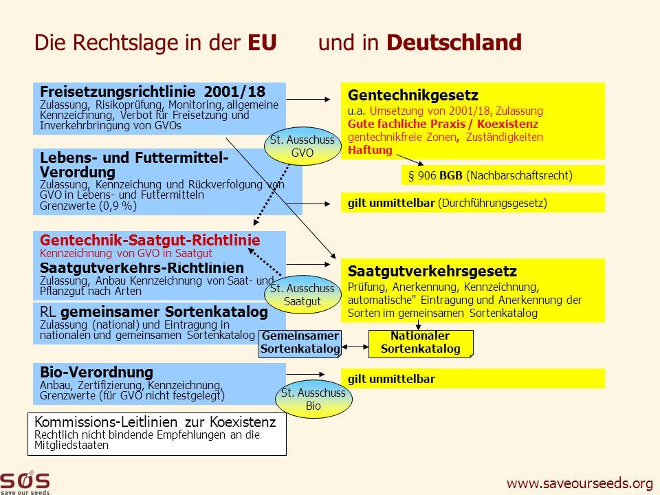 www.saveourseeds.org Die Rechtslage in der EU und in Deutschland Freisetzungsrichtlinie 2001/18 Zulassung, Risikoprüfung, Monitoring, allgemeine Kennz