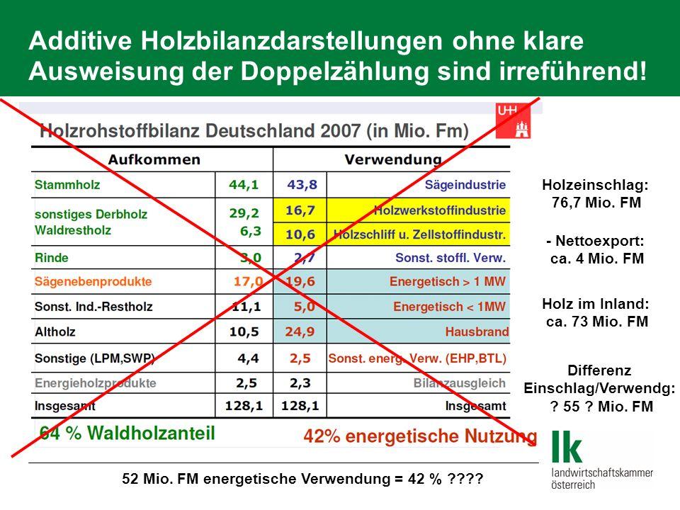 Additive Holzbilanzdarstellungen ohne klare Ausweisung der Doppelzählung sind irreführend! Holzeinschlag: 76,7 Mio. FM - Nettoexport: ca. 4 Mio. FM Ho