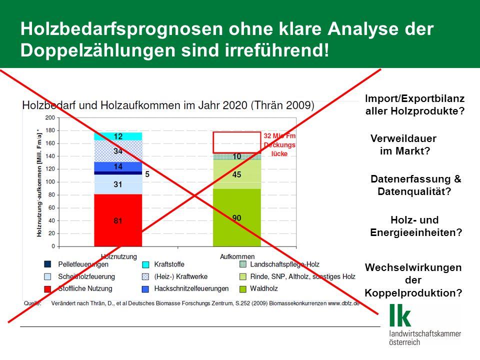Holzbedarfsprognosen ohne klare Analyse der Doppelzählungen sind irreführend! Import/Exportbilanz aller Holzprodukte? Verweildauer im Markt? Datenerfa