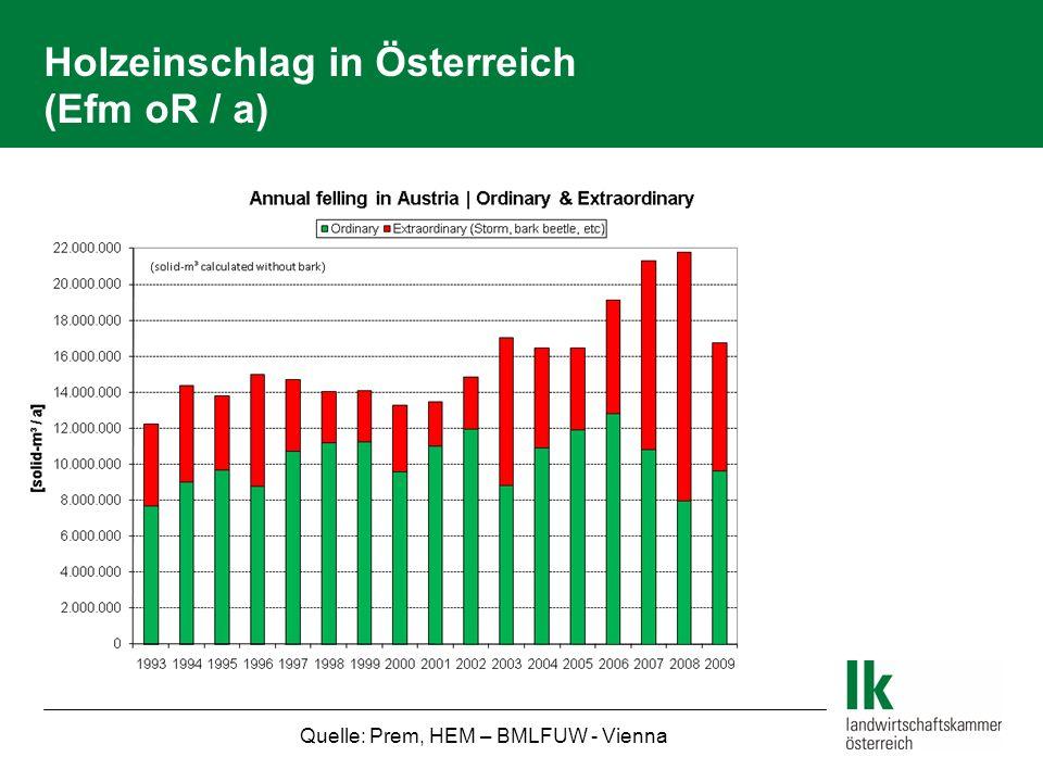 Holzeinschlag in Österreich (Efm oR / a) Quelle: Prem, HEM – BMLFUW - Vienna