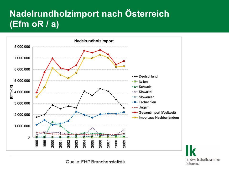 Nadelrundholzimport nach Österreich (Efm oR / a) Quelle: FHP Branchenstatistik
