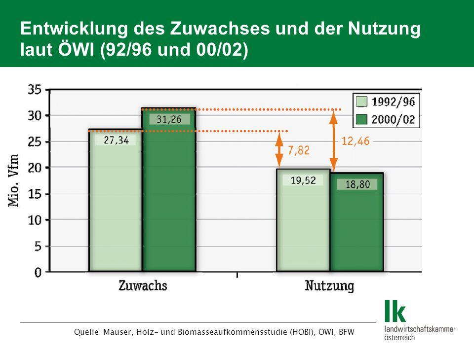 Entwicklung des Zuwachses und der Nutzung laut ÖWI (92/96 und 00/02) Quelle: Mauser, Holz- und Biomasseaufkommensstudie (HOBI), ÖWI, BFW
