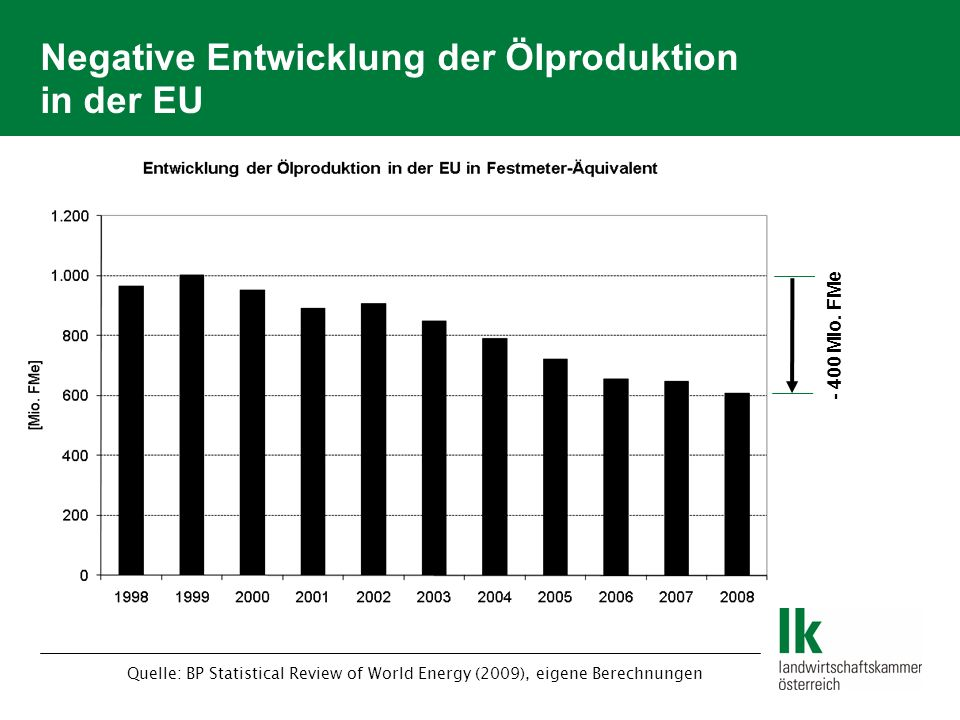 Negative Entwicklung der Ölproduktion in der EU Quelle: BP Statistical Review of World Energy (2009), eigene Berechnungen - 400 Mio. FMe