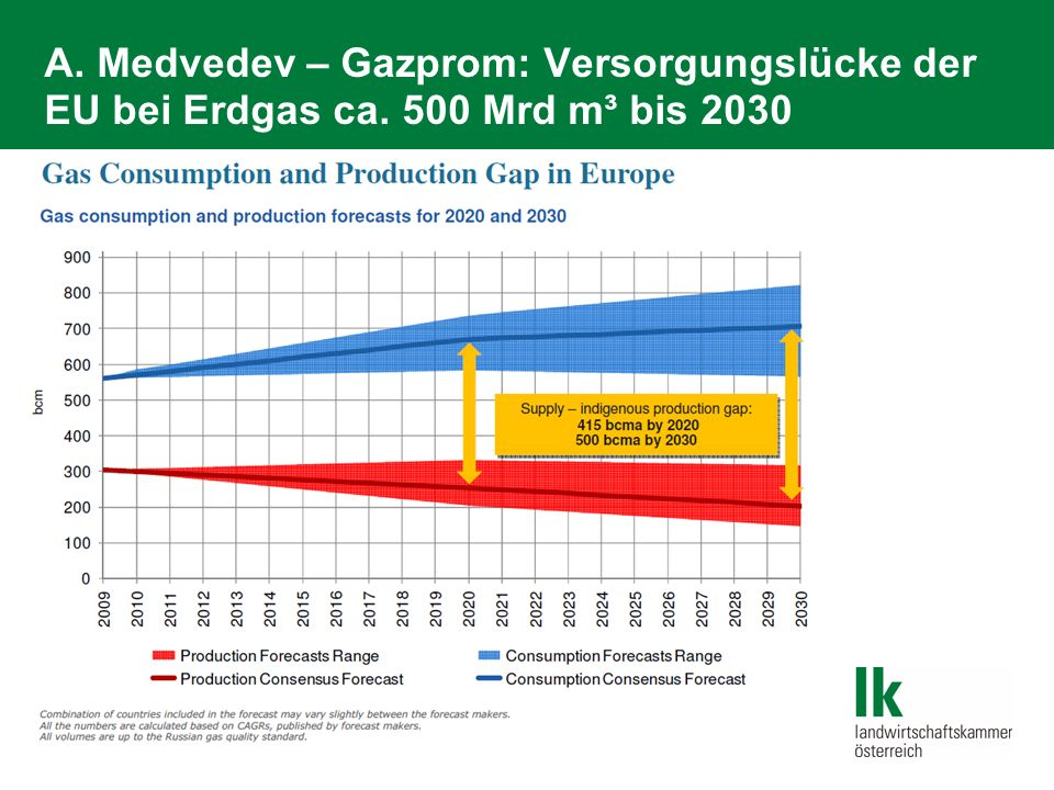 A. Medvedev – Gazprom: Versorgungslücke der EU bei Erdgas ca. 500 Mrd m³ bis 2030