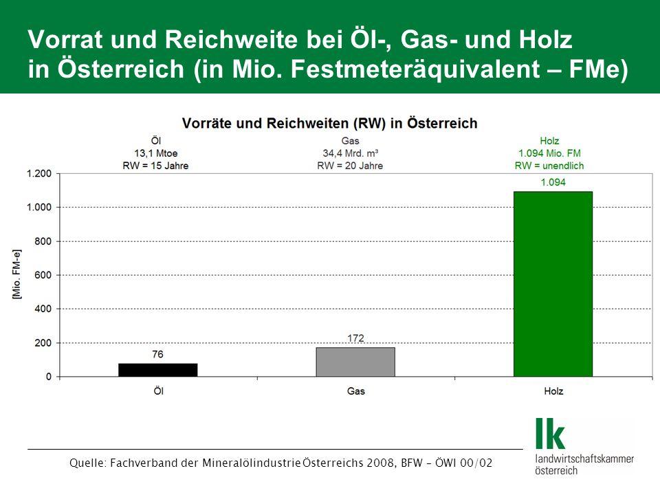 Vorrat und Reichweite bei Öl-, Gas- und Holz in Österreich (in Mio. Festmeteräquivalent – FMe) Quelle: Fachverband der Mineralölindustrie Österreichs