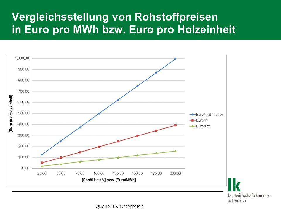 Vergleichsstellung von Rohstoffpreisen in Euro pro MWh bzw.