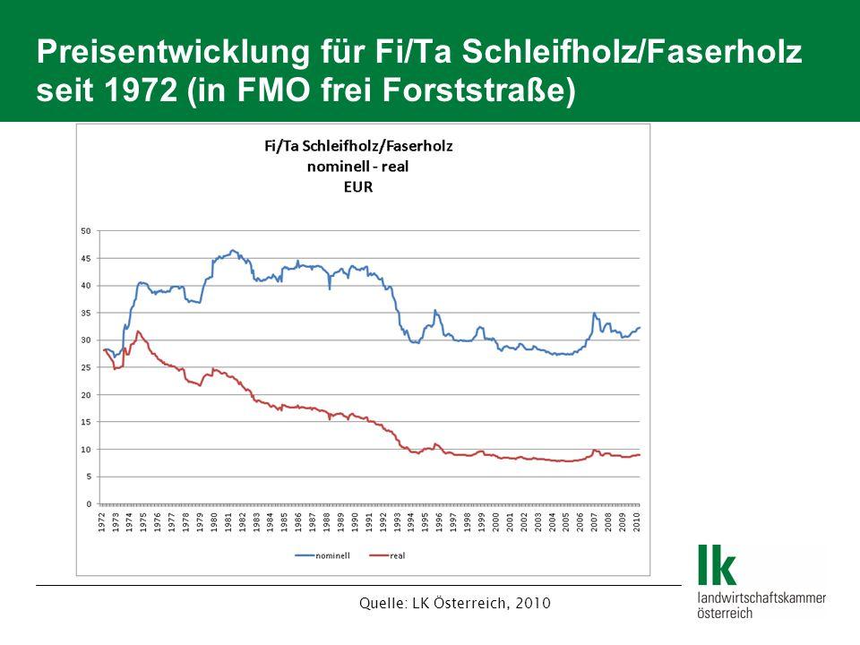 Preisentwicklung für Fi/Ta Schleifholz/Faserholz seit 1972 (in FMO frei Forststraße) Quelle: LK Österreich, 2010