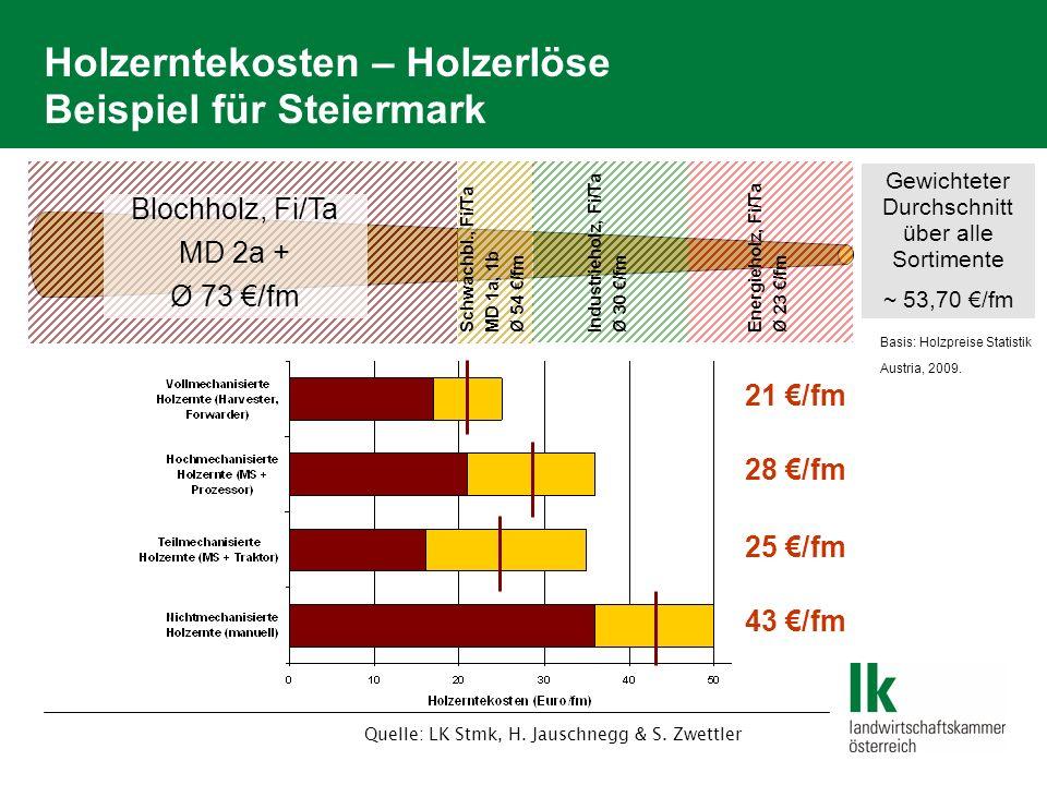Holzerntekosten – Holzerlöse Beispiel für Steiermark Blochholz, Fi/Ta MD 2a + Ø 73 /fm Schwachbl., Fi/Ta MD 1a, 1b Ø 54 /fm Industrieholz, Fi/Ta Ø 30