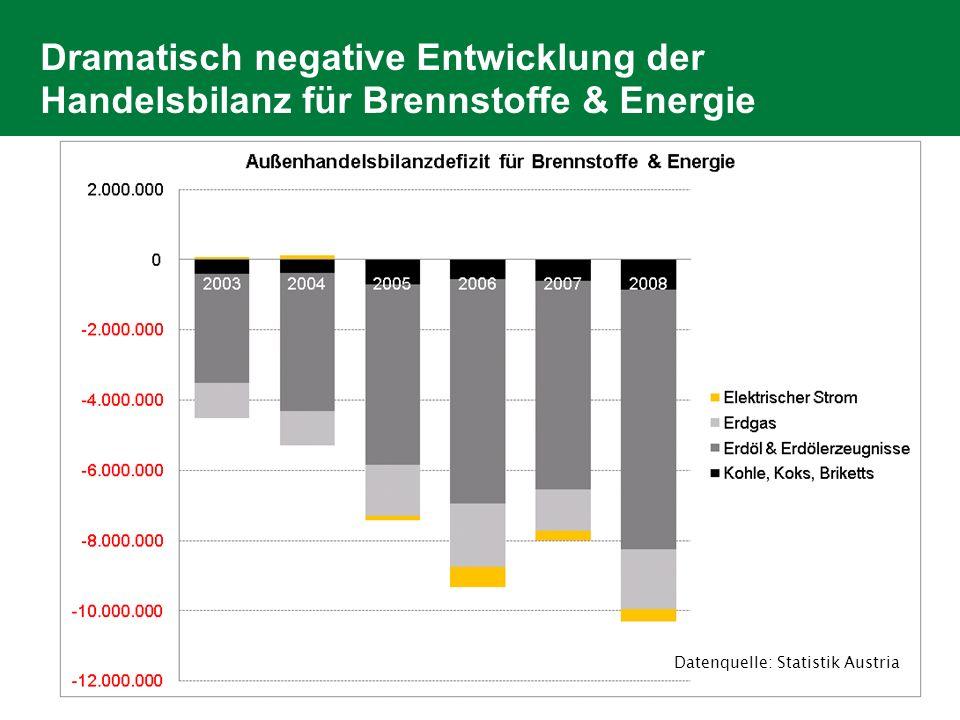 Dramatisch negative Entwicklung der Handelsbilanz für Brennstoffe & Energie Datenquelle: Statistik Austria