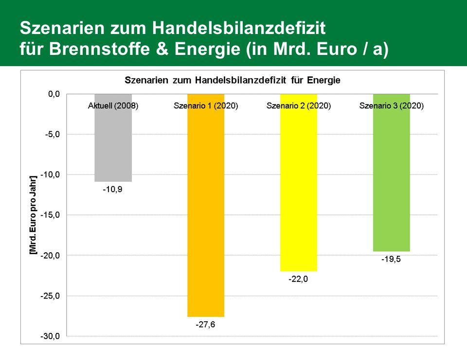 Szenarien zum Handelsbilanzdefizit für Brennstoffe & Energie (in Mrd. Euro / a)