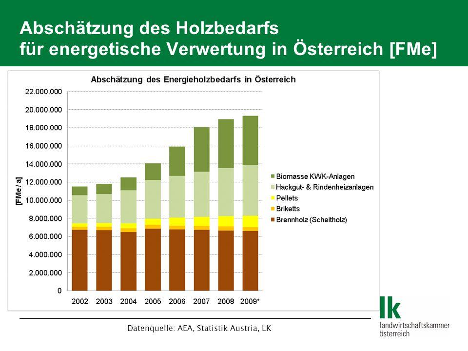 Abschätzung des Holzbedarfs für energetische Verwertung in Österreich [FMe] Datenquelle: AEA, Statistik Austria, LK
