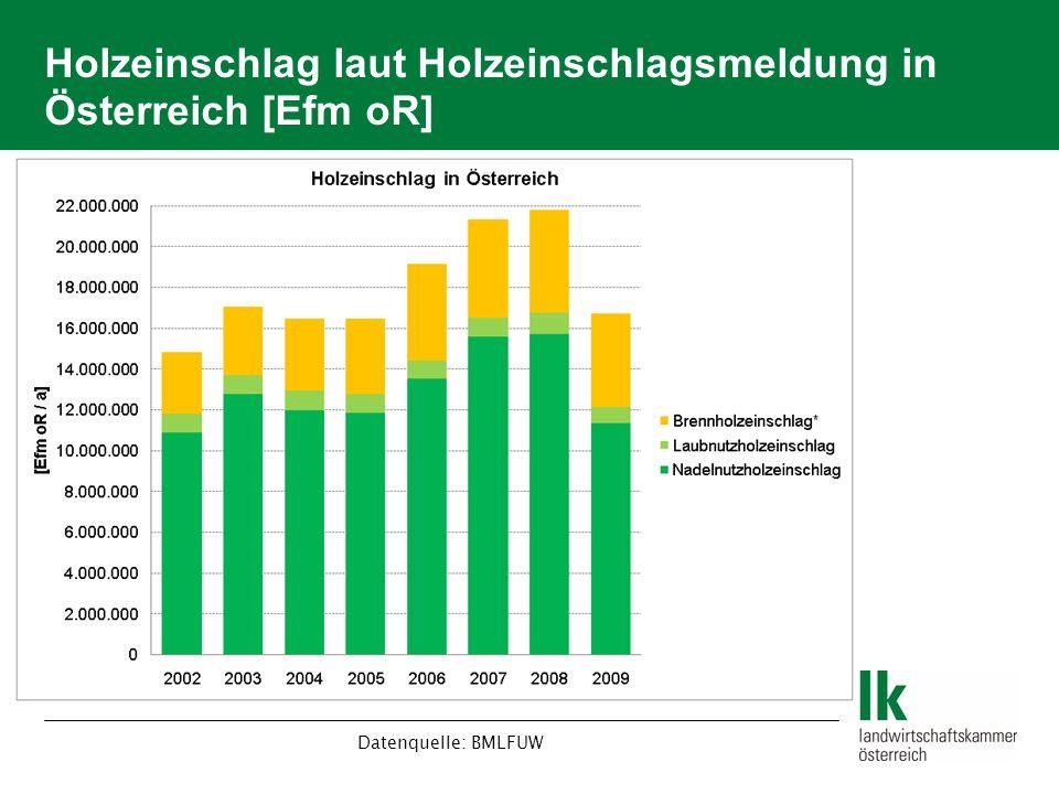 Holzeinschlag laut Holzeinschlagsmeldung in Österreich [Efm oR] Datenquelle: BMLFUW