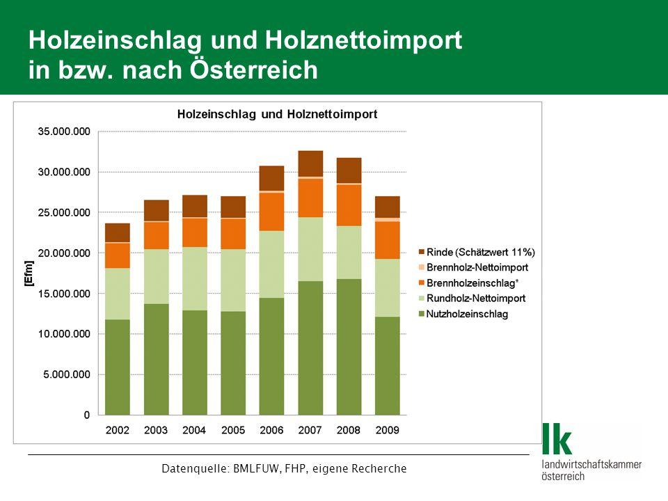 Holzeinschlag und Holznettoimport in bzw. nach Österreich Datenquelle: BMLFUW, FHP, eigene Recherche