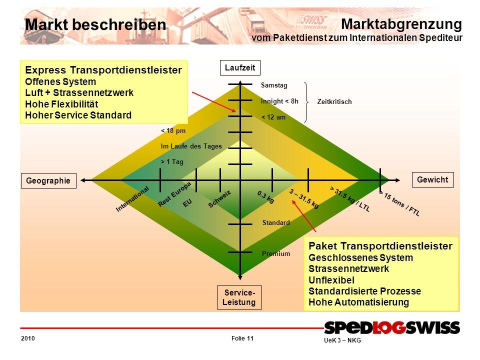 Folie 11 2010 UeK 3 – NKG Marktabgrenzung vom Paketdienst zum Internationalen Spediteur Markt beschreiben Service- Leistung Gewicht Laufzeit Geographi