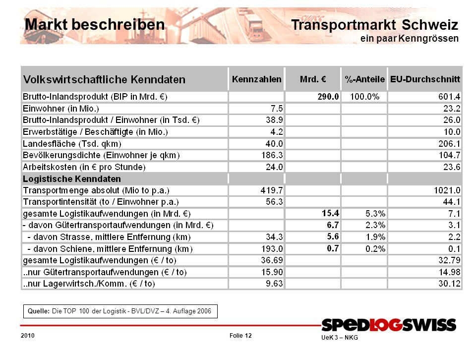 Folie 12 2010 UeK 3 – NKG Transportmarkt Schweiz ein paar Kenngrössen Markt beschreiben Quelle: Die TOP 100 der Logistik - BVL/DVZ – 4. Auflage 2006