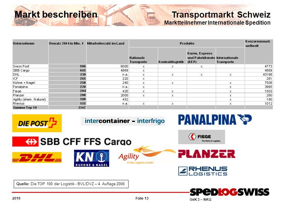 Folie 13 2010 UeK 3 – NKG Transportmarkt Schweiz Marktteilnehmer Internationale Spedition Markt beschreiben Quelle: Die TOP 100 der Logistik - BVL/DVZ