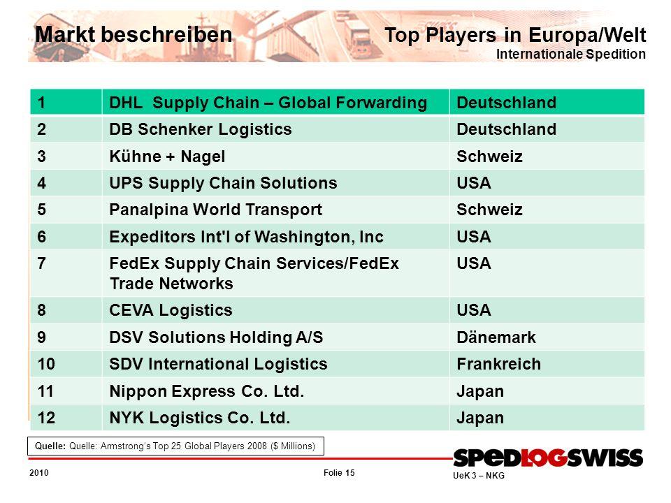 Folie 15 2010 UeK 3 – NKG Top Players in Europa/Welt Internationale Spedition Markt beschreiben Quelle: Quelle: Armstrongs Top 25 Global Players 2008