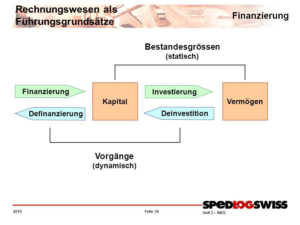Folie 39 2010 UeK 3 – NKG Rechnungswesen als Führungsgrundsätze Finanzierung KapitalVermögen Finanzierung Investierung Definanzierung Deinvestition Be