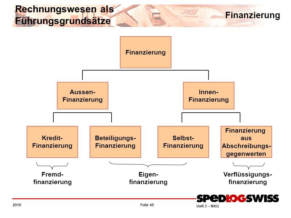 Folie 40 2010 UeK 3 – NKG Rechnungswesen als Führungsgrundsätze Finanzierung Aussen- Finanzierung Innen- Finanzierung Kredit- Finanzierung Beteiligung