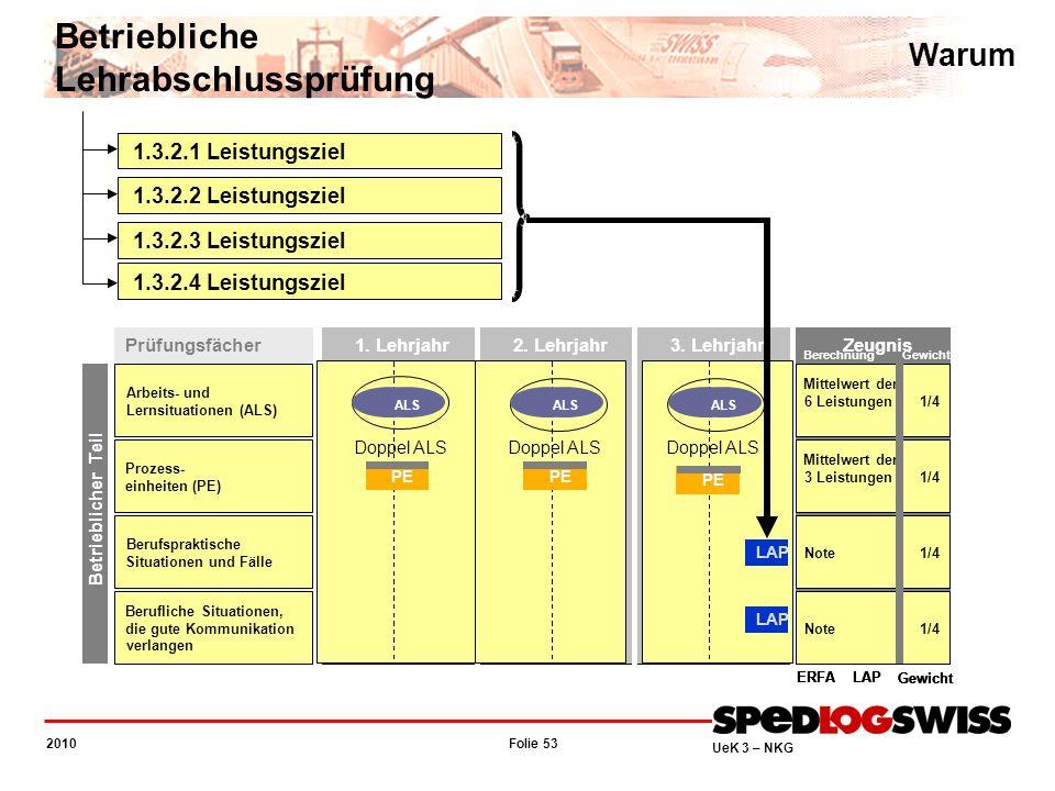 Folie 53 2010 UeK 3 – NKG Warum Betriebliche Lehrabschlussprüfung Prüfungsfächer Arbeits-und Lernsituationen (ALS) Prozess- einheiten(PE) Berufsprakti