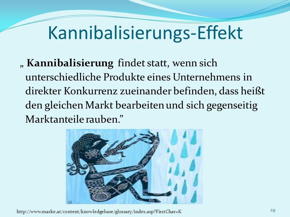 29 Kannibalisierungs-Effekt Kannibalisierung findet statt, wenn sich unterschiedliche Produkte eines Unternehmens in direkter Konkurrenz zueinander be