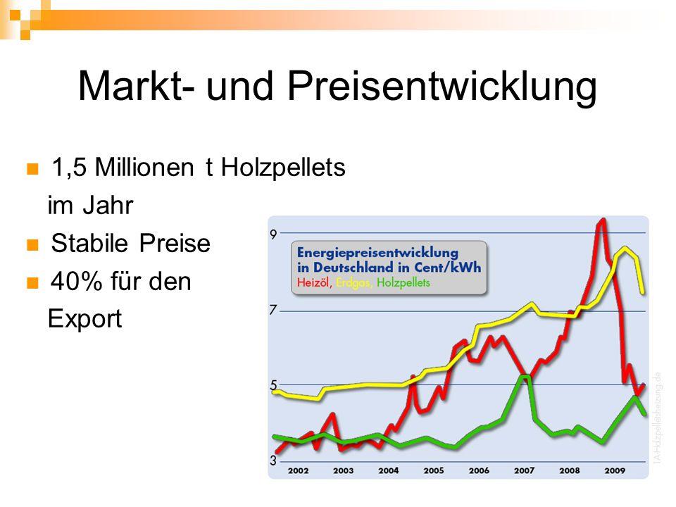 Markt- und Preisentwicklung 1,5 Millionen t Holzpellets im Jahr Stabile Preise 40% für den Export