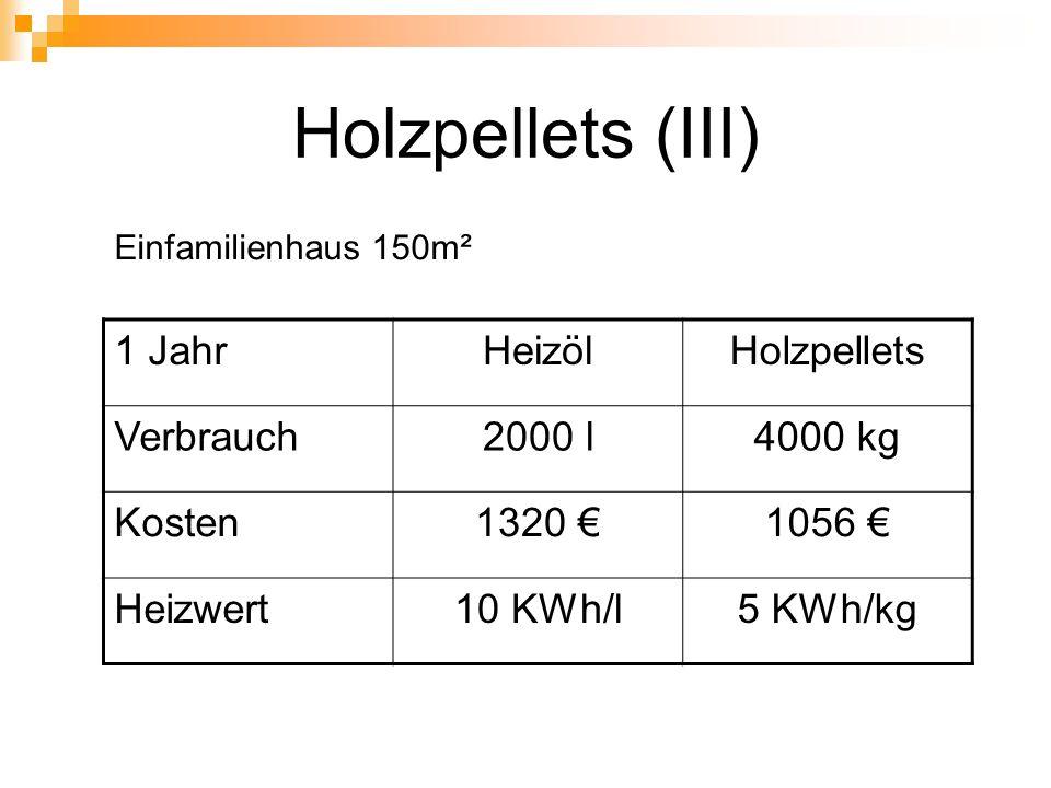 Holzpellets (III) 1 JahrHeizölHolzpellets Verbrauch2000 l4000 kg Kosten1320 1056 Heizwert10 KWh/l5 KWh/kg Einfamilienhaus 150m²