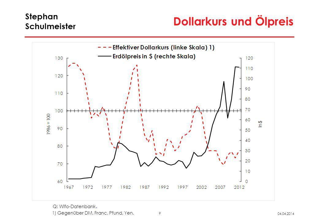 9 04.04.2014 Stephan Schulmeister Dollarkurs und Ölpreis Q: Wifo-Datenbank. 1) Gegenüber DM, Franc, Pfund, Yen.