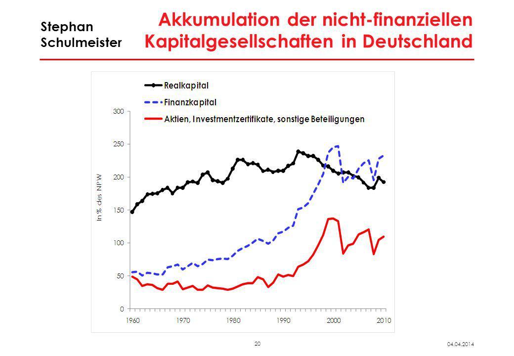 20 04.04.2014 Stephan Schulmeister Akkumulation der nicht-finanziellen Kapitalgesellschaften in Deutschland