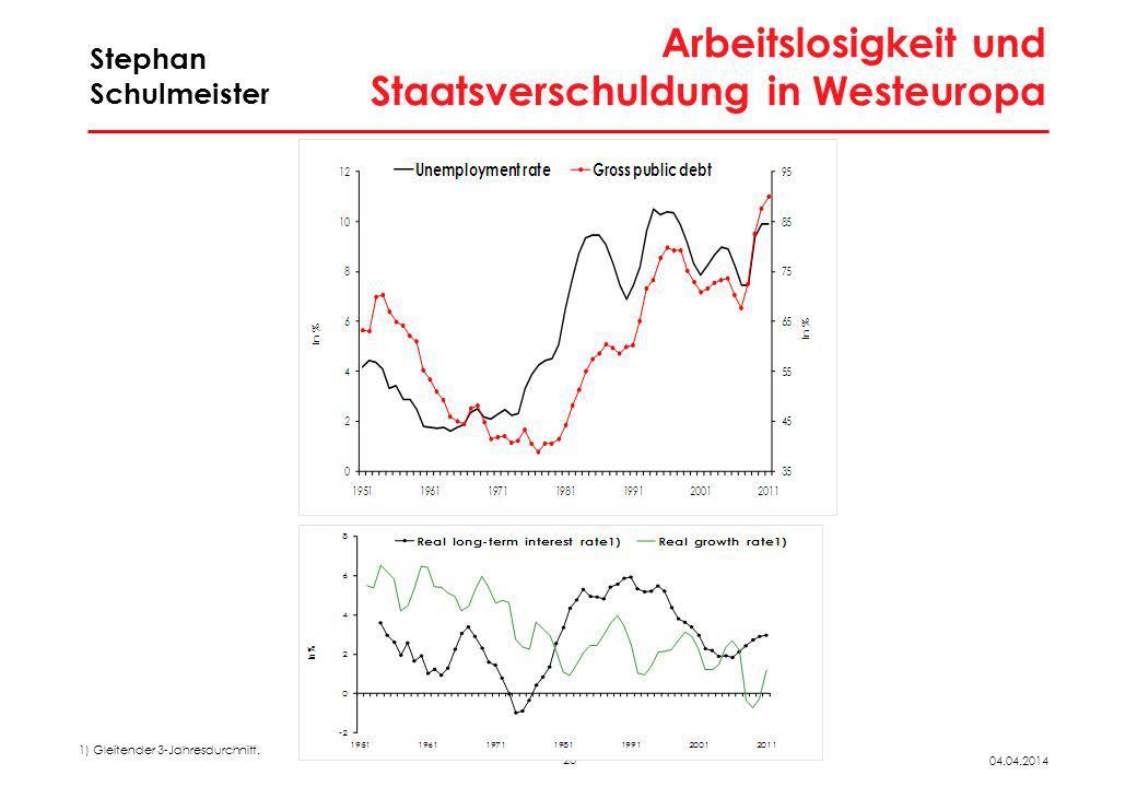 23 04.04.2014 Stephan Schulmeister Arbeitslosigkeit und Staatsverschuldung in Westeuropa 1) Gleitender 3-Jahresdurchnitt.