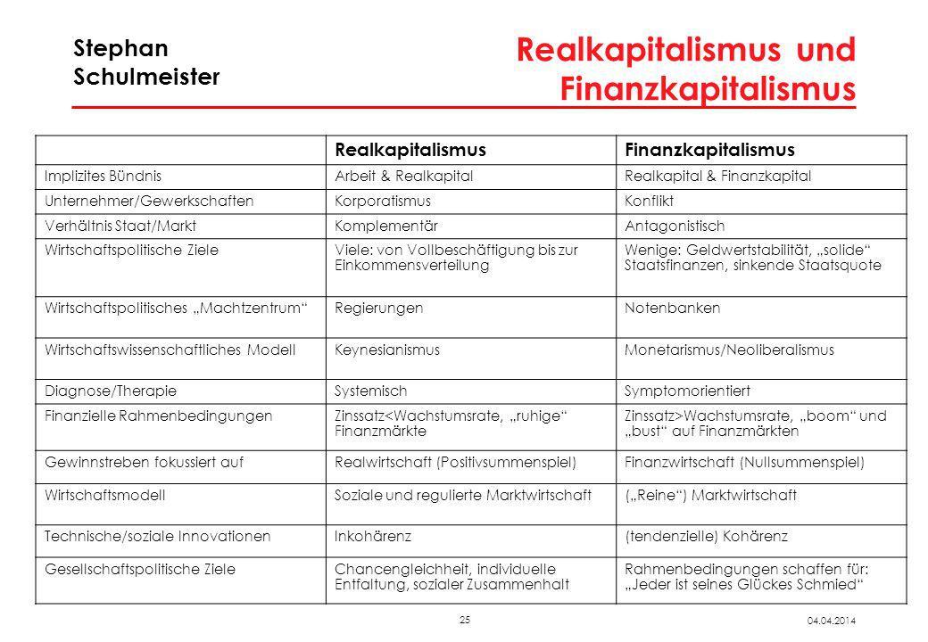 25 04.04.2014 Stephan Schulmeister Realkapitalismus und Finanzkapitalismus RealkapitalismusFinanzkapitalismus Implizites BündnisArbeit & RealkapitalRe