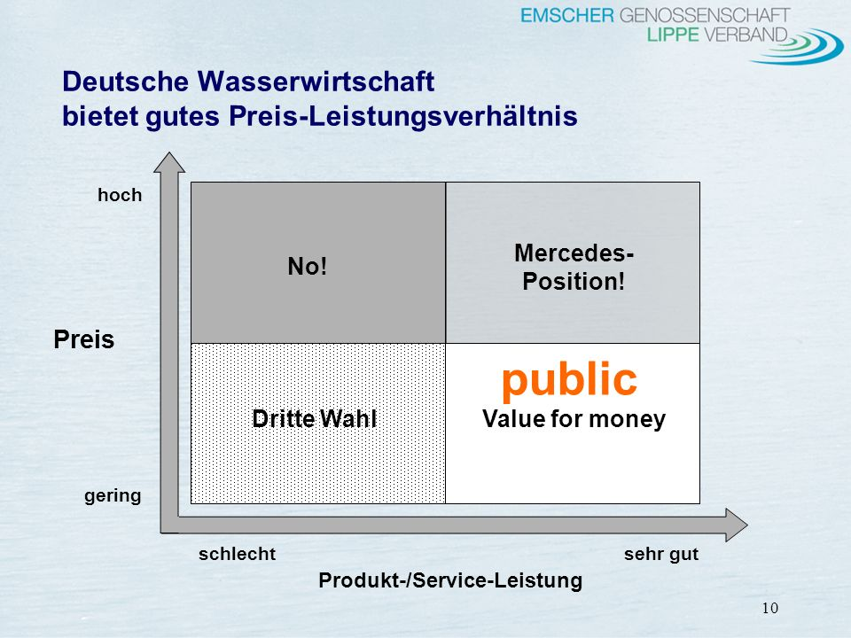 10 Deutsche Wasserwirtschaft bietet gutes Preis-Leistungsverhältnis No! Mercedes- Position! Value for money Dritte Wahl hoch gering Preis schlecht seh