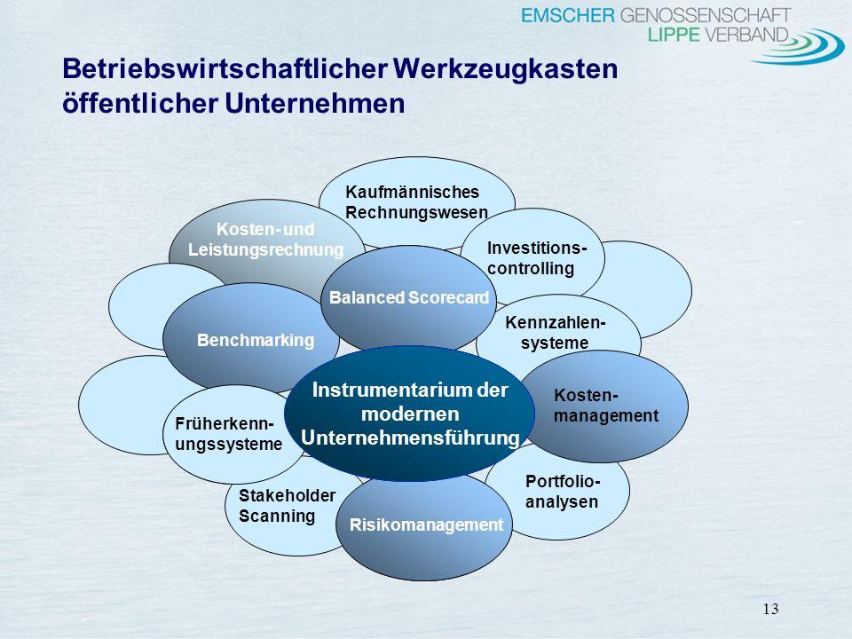 13 Betriebswirtschaftlicher Werkzeugkasten öffentlicher Unternehmen Risikopotentiale Mitglieder/ Kunden und Bürger Mitarbeiter Gefährdung Entsorgungs-