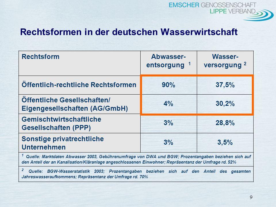 9 Rechtsformen in der deutschen Wasserwirtschaft RechtsformAbwasser- entsorgung 1 Wasser- versorgung 2 Öffentlich-rechtliche Rechtsformen90%37,5% Öffe