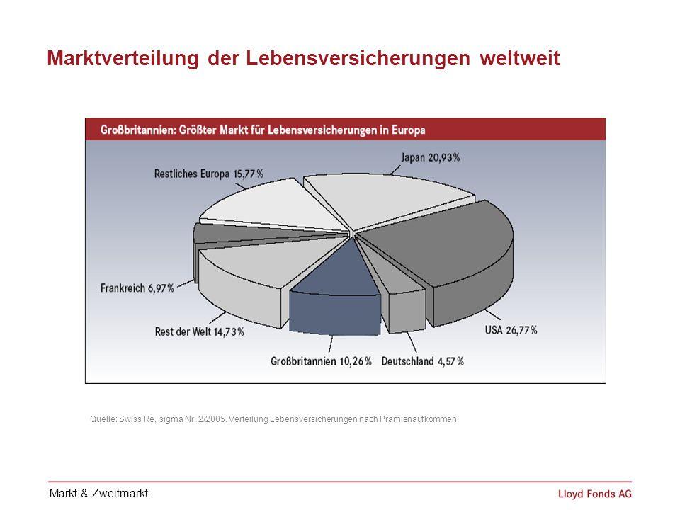 Marktverteilung der Lebensversicherungen weltweit Quelle: Swiss Re, sigma Nr. 2/2005. Verteilung Lebensversicherungen nach Prämienaufkommen. Markt & Z
