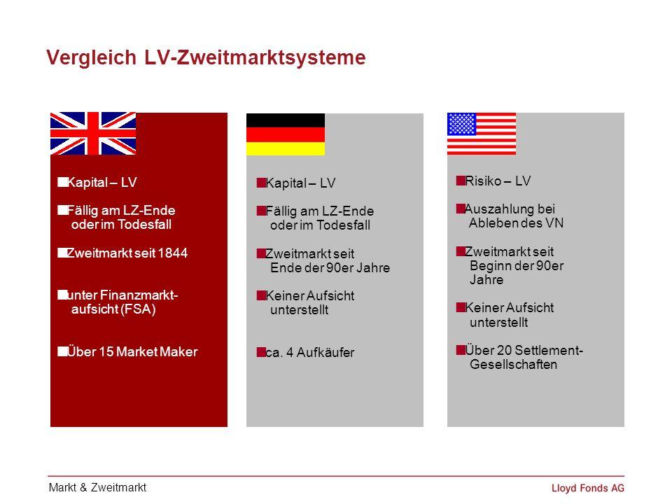 Vergleich LV-Zweitmarktsysteme Kapital – LV Fällig am LZ-Ende oder im Todesfall Zweitmarkt seit 1844 unter Finanzmarkt- aufsicht (FSA) Über 15 Market