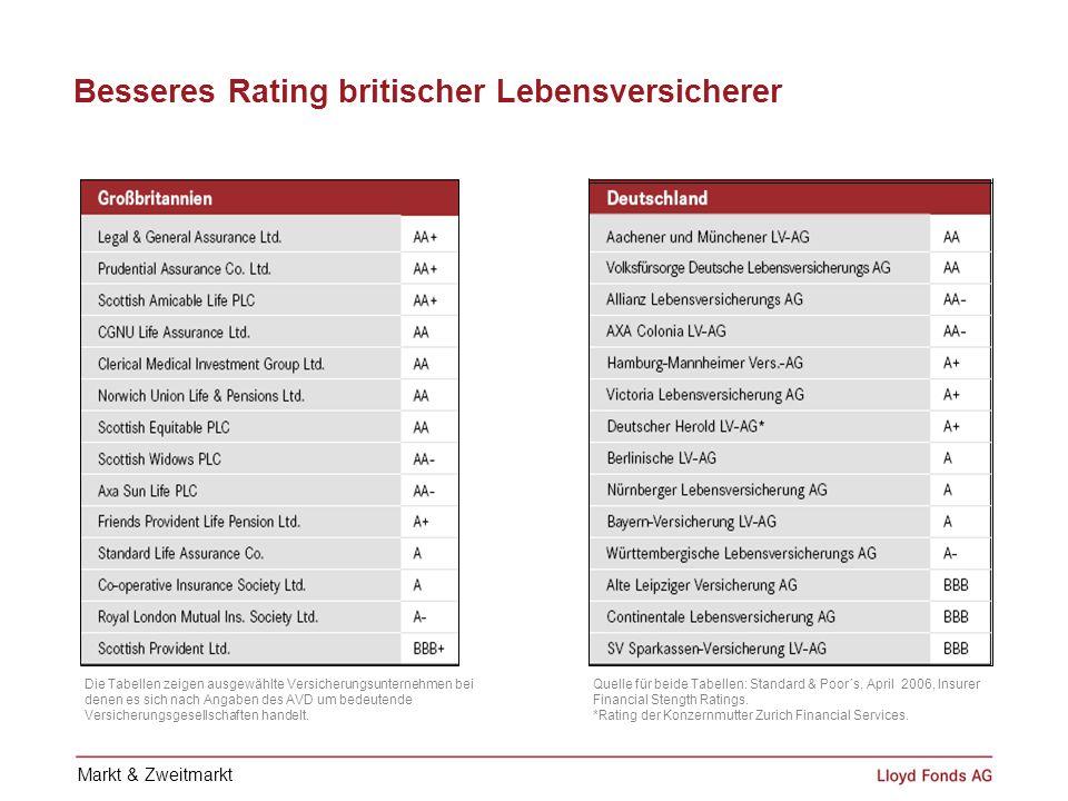 Besseres Rating britischer Lebensversicherer Die Tabellen zeigen ausgewählte Versicherungsunternehmen bei denen es sich nach Angaben des AVD um bedeut
