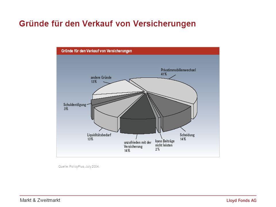 Gründe für den Verkauf von Versicherungen Quelle: PolicyPlus, July 2004. Markt & Zweitmarkt