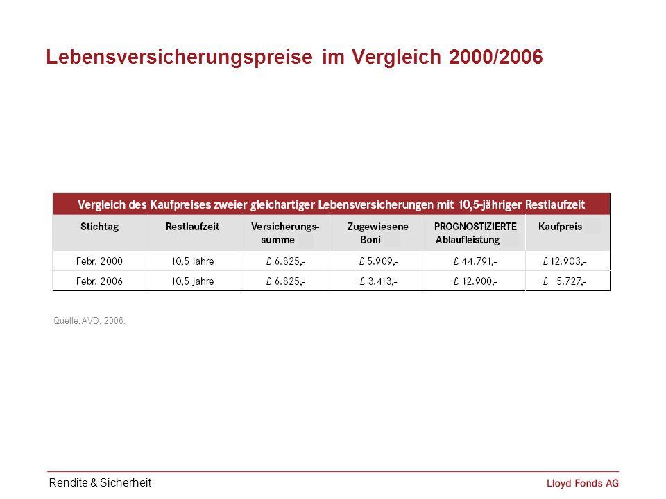Lebensversicherungspreise im Vergleich 2000/2006 Quelle: AVD, 2006. Rendite & Sicherheit