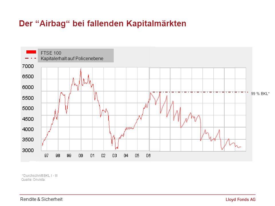Der Airbag bei fallenden Kapitalmärkten FTSE 100 Kapitalerhalt auf Policenebene *Durchschnitt BKL I - III Quelle: Onvista. 99 % BKL* Rendite & Sicherh