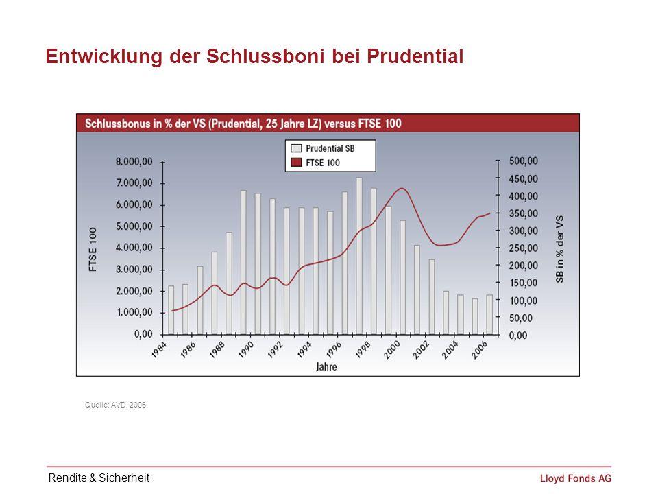 Entwicklung der Schlussboni bei Prudential Quelle: AVD, 2006. Rendite & Sicherheit