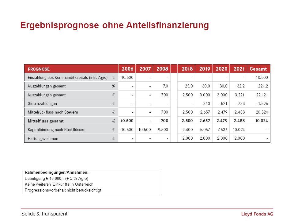 Ergebnisprognose ohne Anteilsfinanzierung Rahmenbedingungen/Annahmen: Beteiligung 10.000,- (+ 5 % Agio) Keine weiteren Einkünfte in Österreich Progres