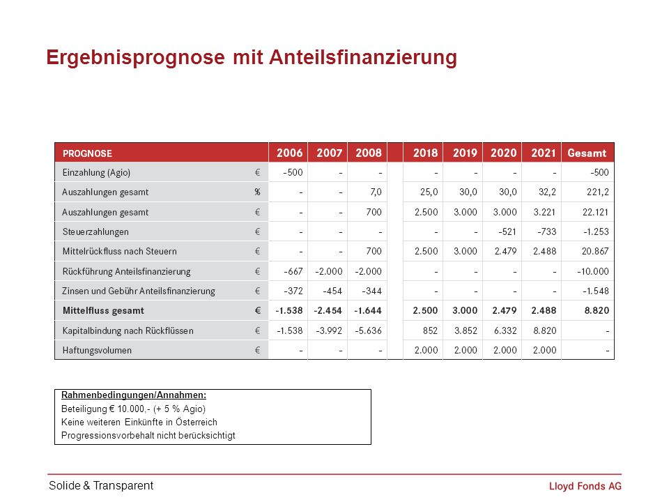Ergebnisprognose mit Anteilsfinanzierung Rahmenbedingungen/Annahmen: Beteiligung 10.000,- (+ 5 % Agio) Keine weiteren Einkünfte in Österreich Progress