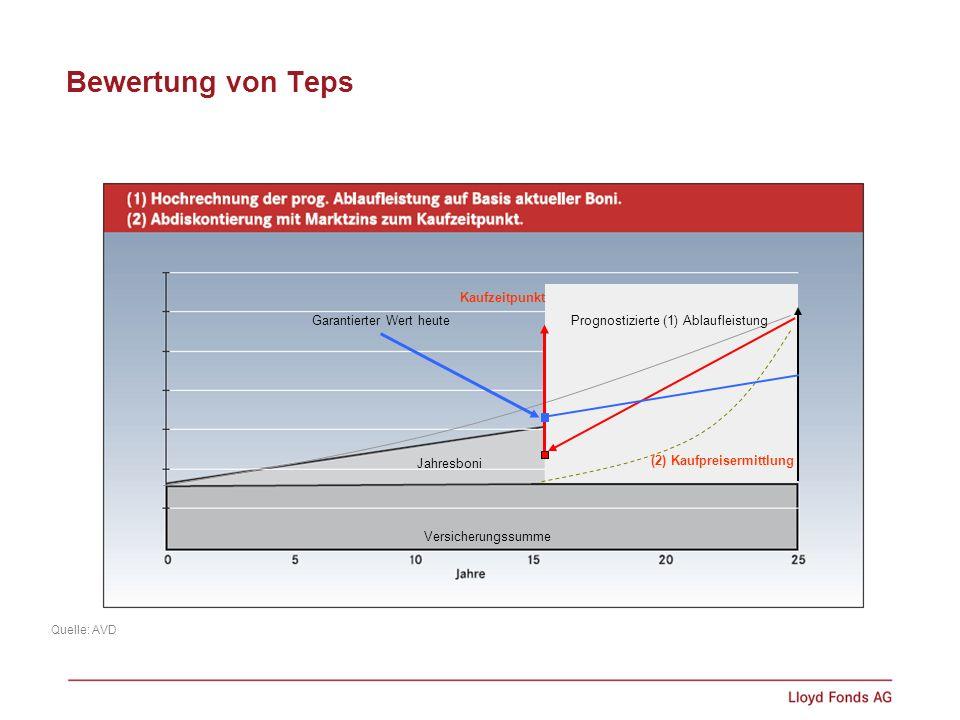 Bewertung von Teps Quelle: AVD Versicherungssumme Jahresboni Prognostizierte (1) Ablaufleistung (2) Kaufpreisermittlung Garantierter Wert heute Kaufze