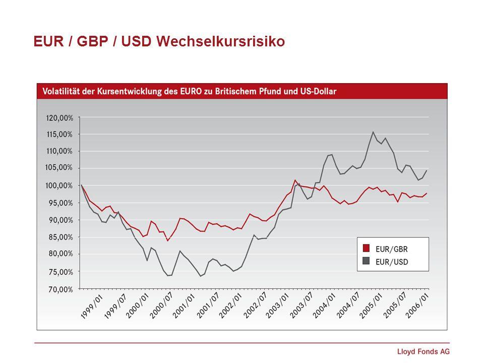EUR / GBP / USD Wechselkursrisiko