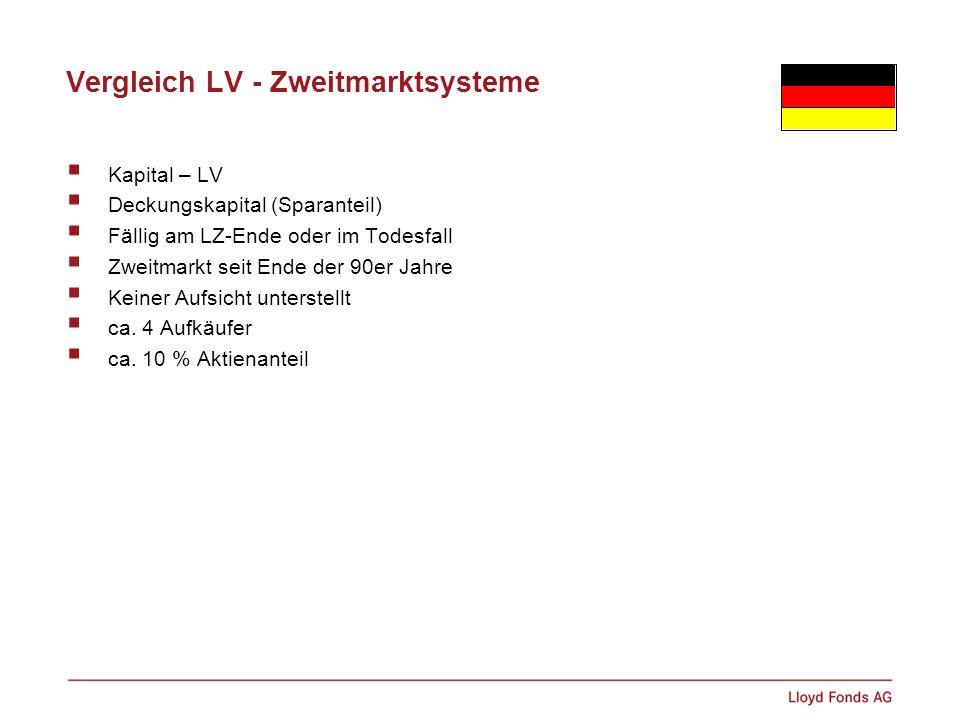 Vergleich LV - Zweitmarktsysteme Kapital – LV Deckungskapital (Sparanteil) Fällig am LZ-Ende oder im Todesfall Zweitmarkt seit Ende der 90er Jahre Kei