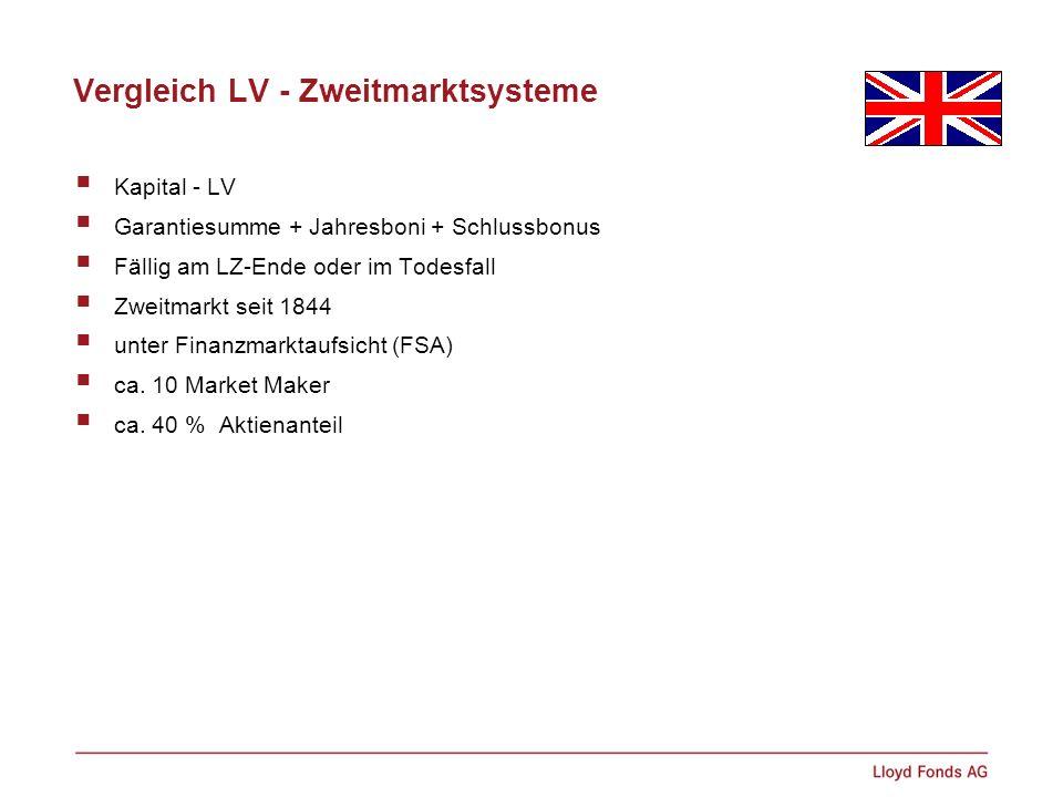 Vergleich LV - Zweitmarktsysteme Kapital - LV Garantiesumme + Jahresboni + Schlussbonus Fällig am LZ-Ende oder im Todesfall Zweitmarkt seit 1844 unter