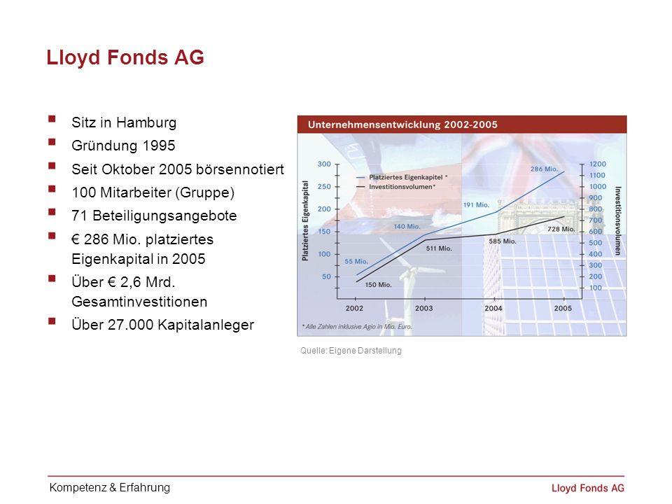 Lloyd Fonds AG Sitz in Hamburg Gründung 1995 Seit Oktober 2005 börsennotiert 100 Mitarbeiter (Gruppe) 71 Beteiligungsangebote 286 Mio. platziertes Eig