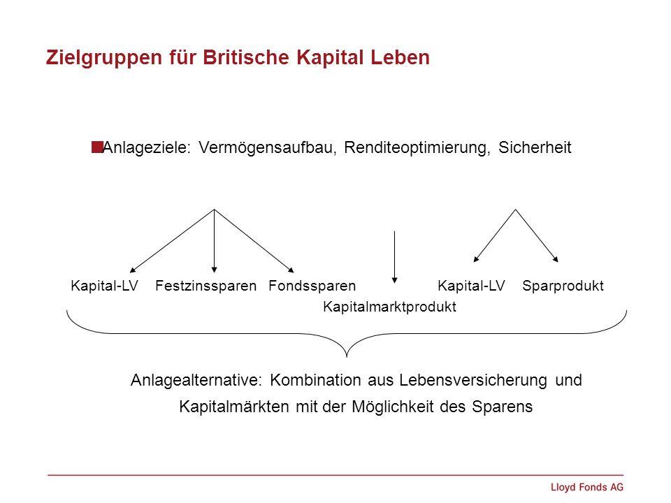 Zielgruppen für Britische Kapital Leben Kapital-LV Festzinssparen FondssparenKapitalmarktproduktKapital-LV Sparprodukt Anlagealternative: Kombination
