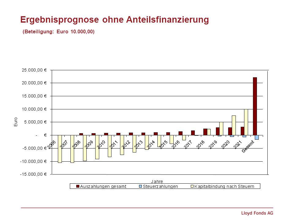 Ergebnisprognose ohne Anteilsfinanzierung (Beteiligung: Euro 10.000,00)